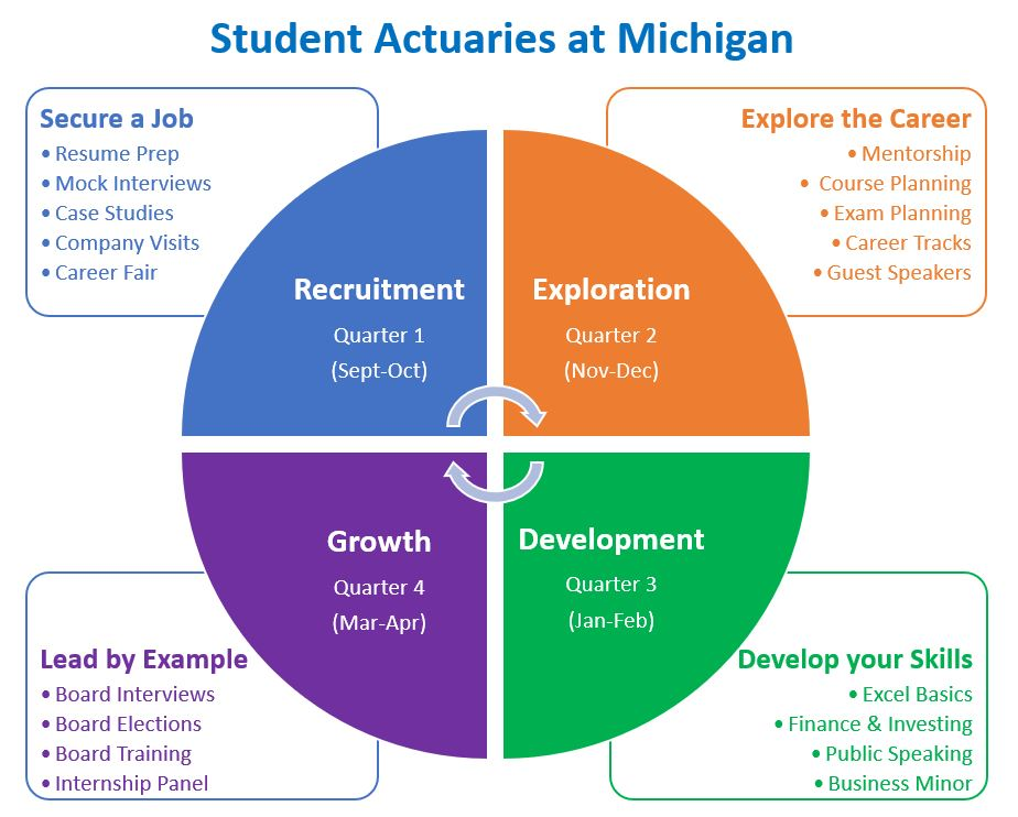 sam  u2013 student actuaries at michigan